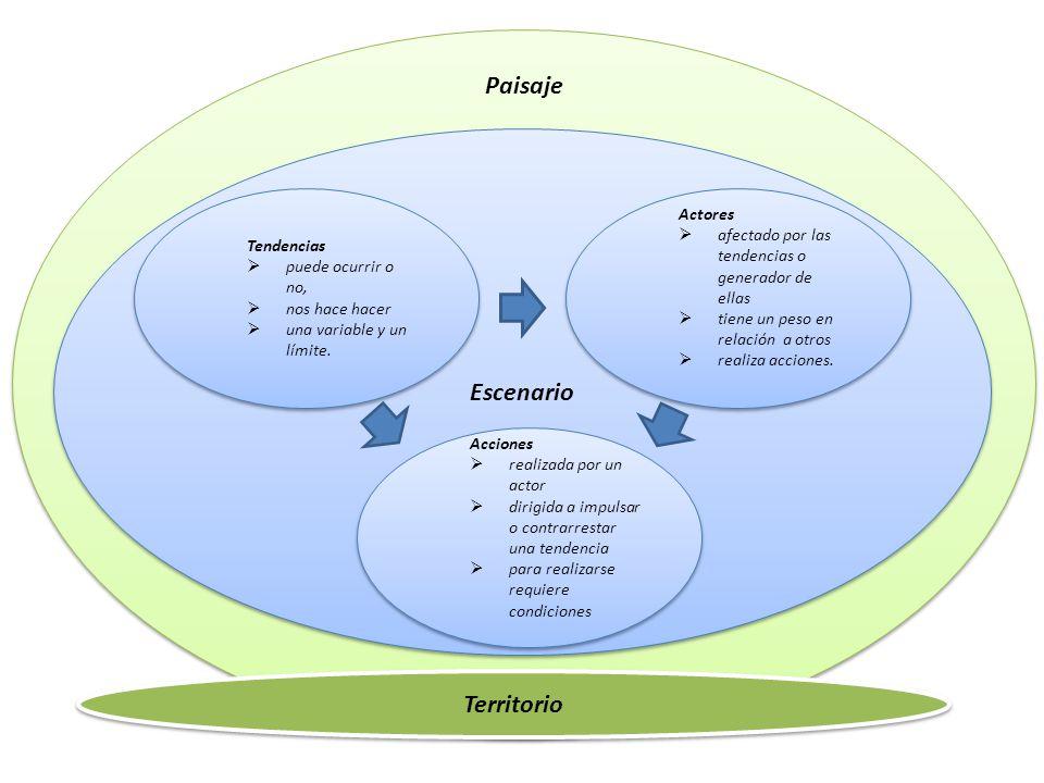 Paisaje Escenario Tendencias puede ocurrir o no, nos hace hacer una variable y un límite.