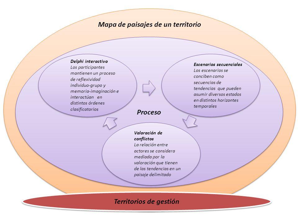 Mapa de paisajes de un territorio Proceso Delphi interactivo Los participantes mantienen un proceso de reflexividad individuo-grupo y memoria-imaginac