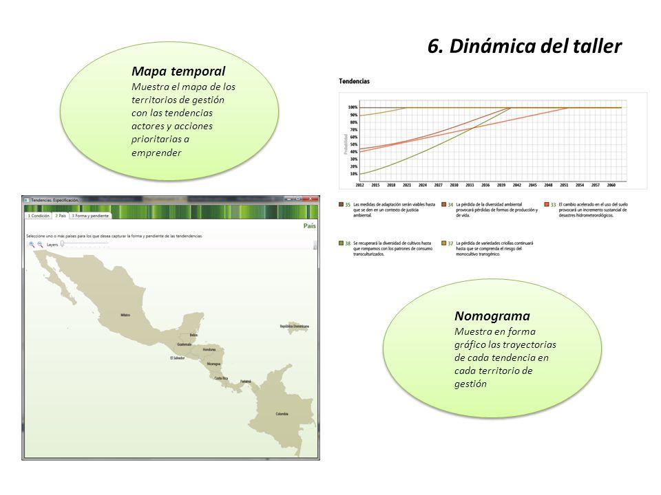 6. Dinámica del taller Mapa temporal Muestra el mapa de los territorios de gestión con las tendencias actores y acciones prioritarias a emprender Mapa