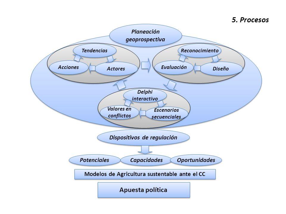 5. Procesos Dispositivos de regulación Modelos de Agricultura sustentable ante el CC Reconocimiento Evaluación Diseño Tendencias Acciones Actores Delp