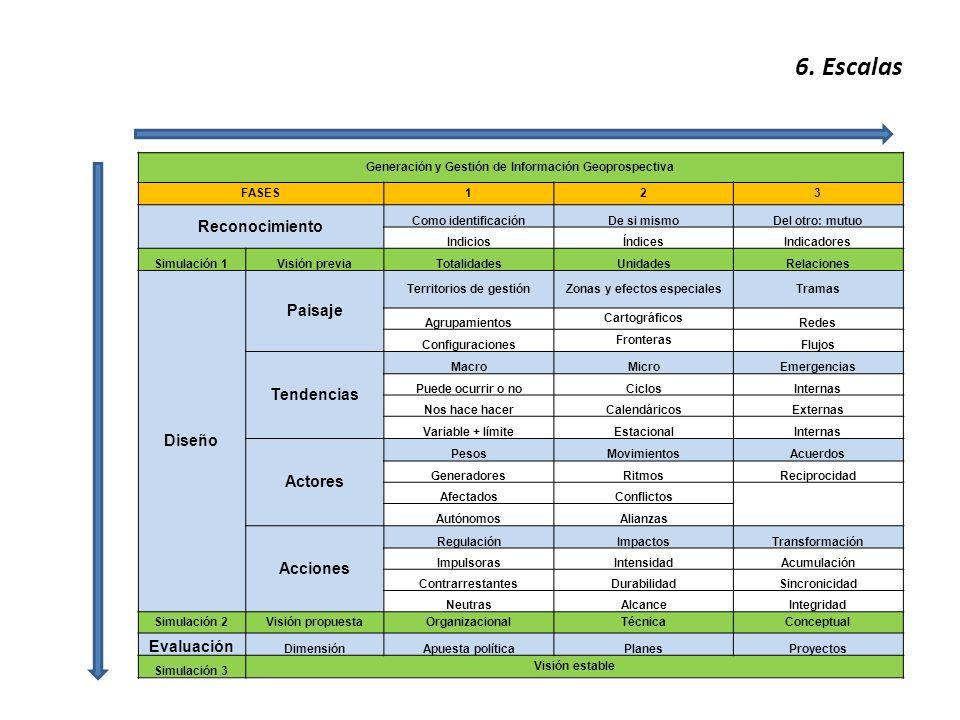 6. Escalas Generación y Gestión de Información Geoprospectiva FASES123 Reconocimiento Como identificaciónDe si mismoDel otro: mutuo IndiciosÍndicesInd