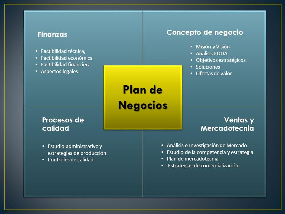 Concepto de negocio Misión y Visión Análisis FODA Objetivos estratégicos Soluciones Ofertas de valor Ventas y Mercadotecnia Análisis e Investigación d