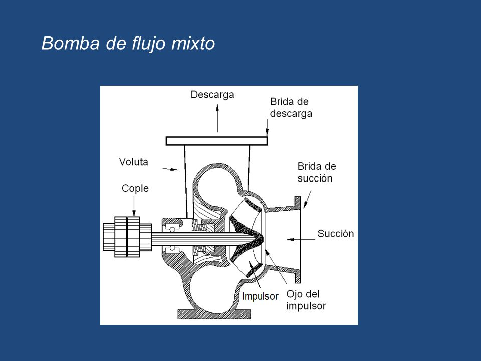 Bomba de flujo mixto