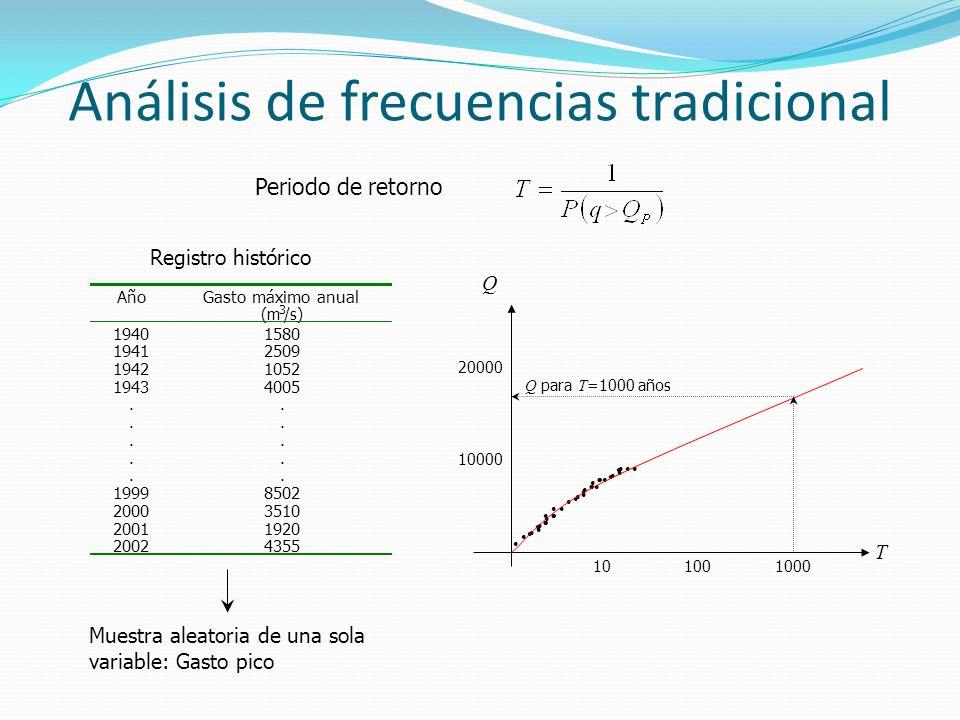 Análisis de frecuencias tradicional