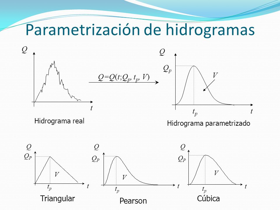 Parametrización de hidrogramas Q t t Q tptp QpQp V Q=Q(t;Q p, t p, V) Hidrograma real Hidrograma parametrizado Triangular QPQP V Q t QPQP tptp Cúbica