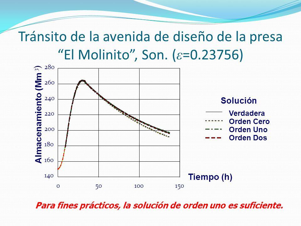Tránsito de la avenida de diseño de la presa El Molinito, Son. ( ε =0.23756) Para fines prácticos, la solución de orden uno es suficiente. 140 160 180