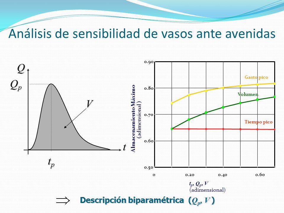 Análisis de sensibilidad de vasos ante avenidas Q t tptptptp QpQpQpQp V t p, Q p, V (adimensional) 0.50 0.60 0.70 0.80 0.90 Almacenamiento Máximo Volu