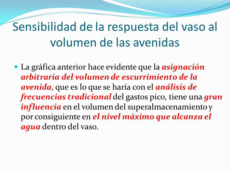 Sensibilidad de la respuesta del vaso al volumen de las avenidas La gráfica anterior hace evidente que la asignación arbitraria del volumen de escurri