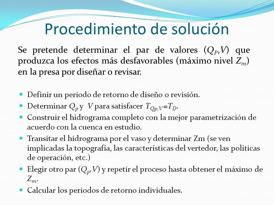 Procedimiento de solución Se pretende determinar el par de valores (Q P,V) que produzca los efectos más desfavorables (máximo nivel Z m ) en la presa