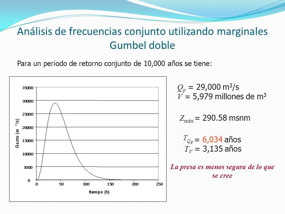 Análisis de frecuencias conjunto utilizando marginales Gumbel doble Para un periodo de retorno conjunto de 10,000 años se tiene: Z máx = 290.58 msnm Q