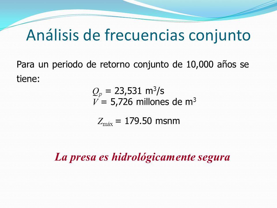 Análisis de frecuencias conjunto Para un periodo de retorno conjunto de 10,000 años se tiene: Z máx = 179.50 msnm Q p = 23,531 m 3 /s V = 5,726 millon