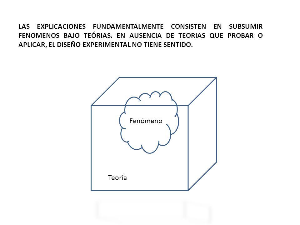 LAS EXPLICACIONES FUNDAMENTALMENTE CONSISTEN EN SUBSUMIR FENOMENOS BAJO TEÓRIAS.