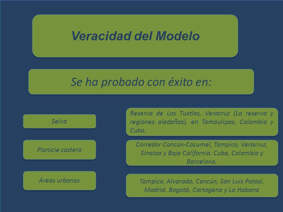 Veracidad del Modelo Se ha probado con éxito en: Selva Planicie costera Áreas urbanas Reserva de Los Tuxtlas, Veracruz (La reserva y regiones aledañas