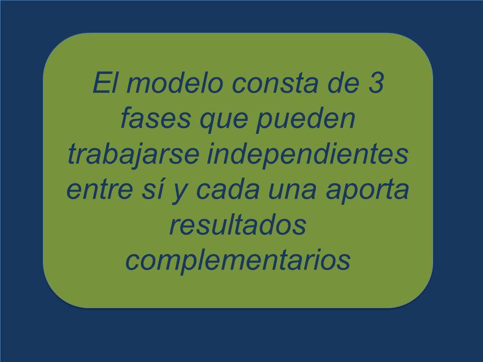 El modelo consta de 3 fases que pueden trabajarse independientes entre sí y cada una aporta resultados complementarios