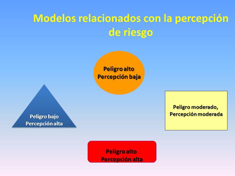 Modelos relacionados con la percepción de riesgo Peligro alto Percepción baja Peligro alto Percepción alta Peligro bajo Percepción alta Peligro bajo Percepción alta Peligro moderado, Percepción moderada