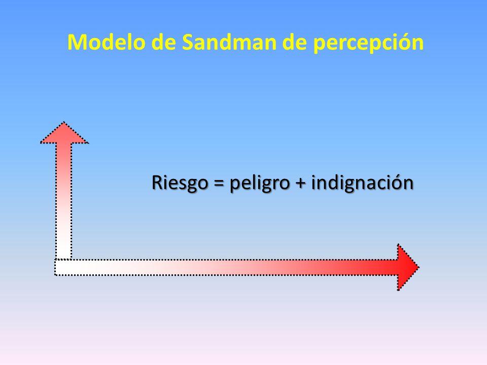 Modelo de Sandman de percepción Riesgo = peligro + indignación