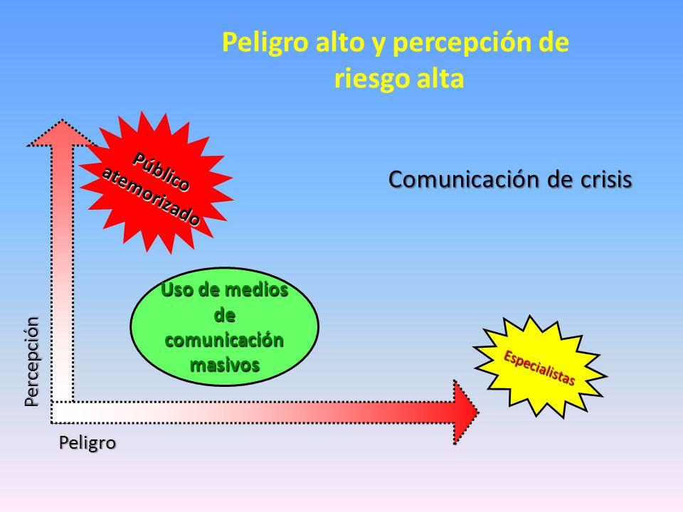 Peligro alto y percepción de riesgo alta Percepción Peligro Público atemorizado atemorizado Uso de medios de comunicación masivos Especialistas Comunicación de crisis