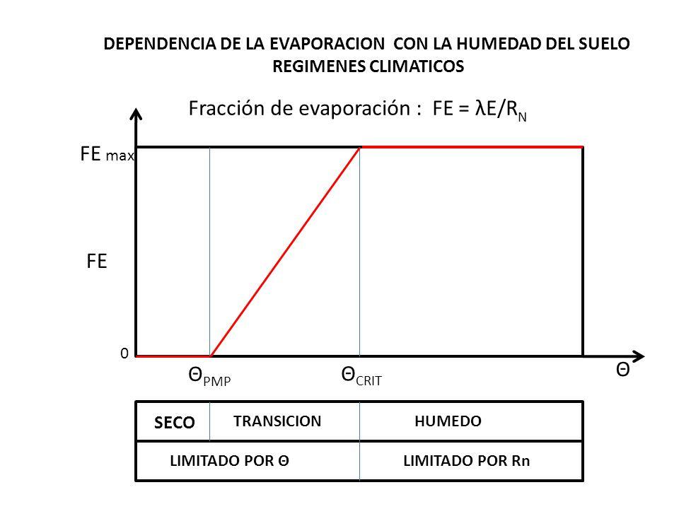 DEPENDENCIA DE LA EVAPORACION CON LA HUMEDAD DEL SUELO REGIMENES CLIMATICOS Fracción de evaporación : FE = λE/R N FE FE max Θ 0 Θ PMP Θ CRIT SECO TRAN