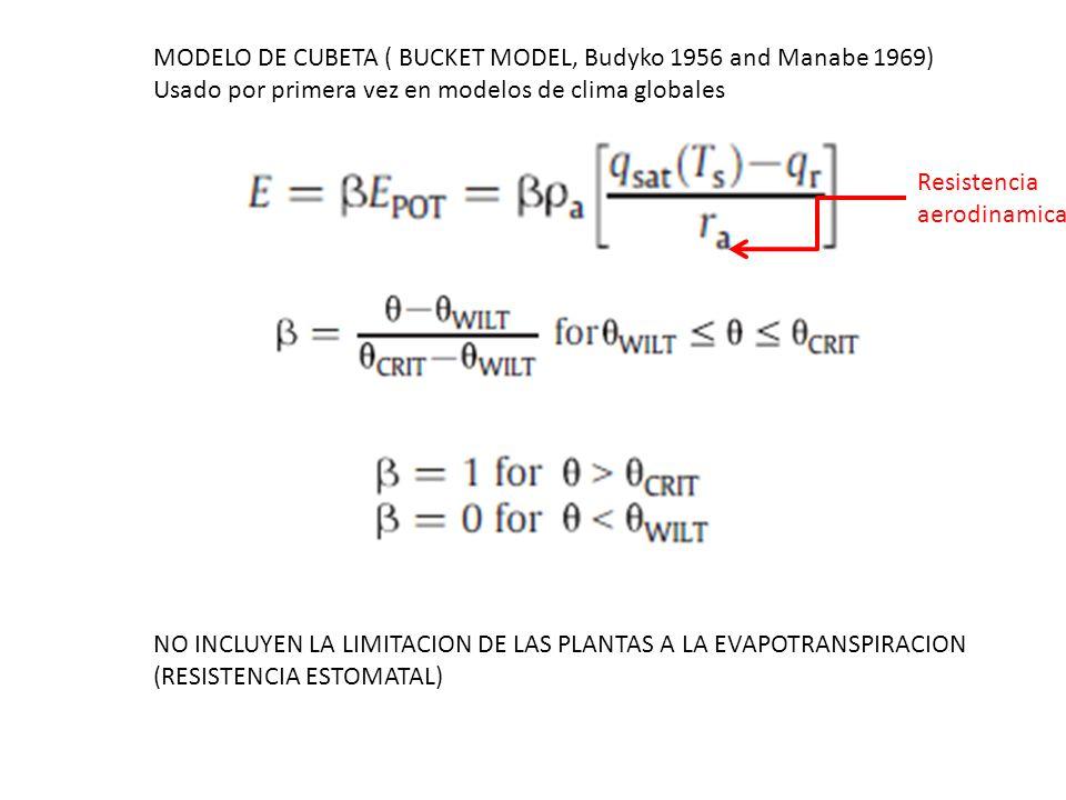 MODELO DE CUBETA ( BUCKET MODEL, Budyko 1956 and Manabe 1969) Usado por primera vez en modelos de clima globales NO INCLUYEN LA LIMITACION DE LAS PLAN