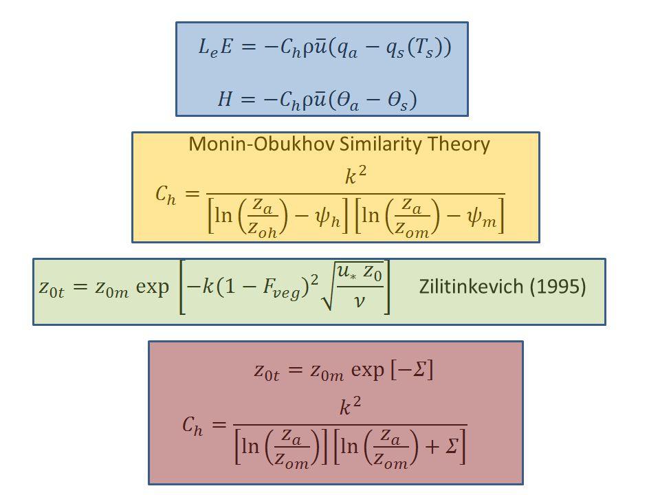 Zilitinkevich (1995) Monin-Obukhov Similarity Theory