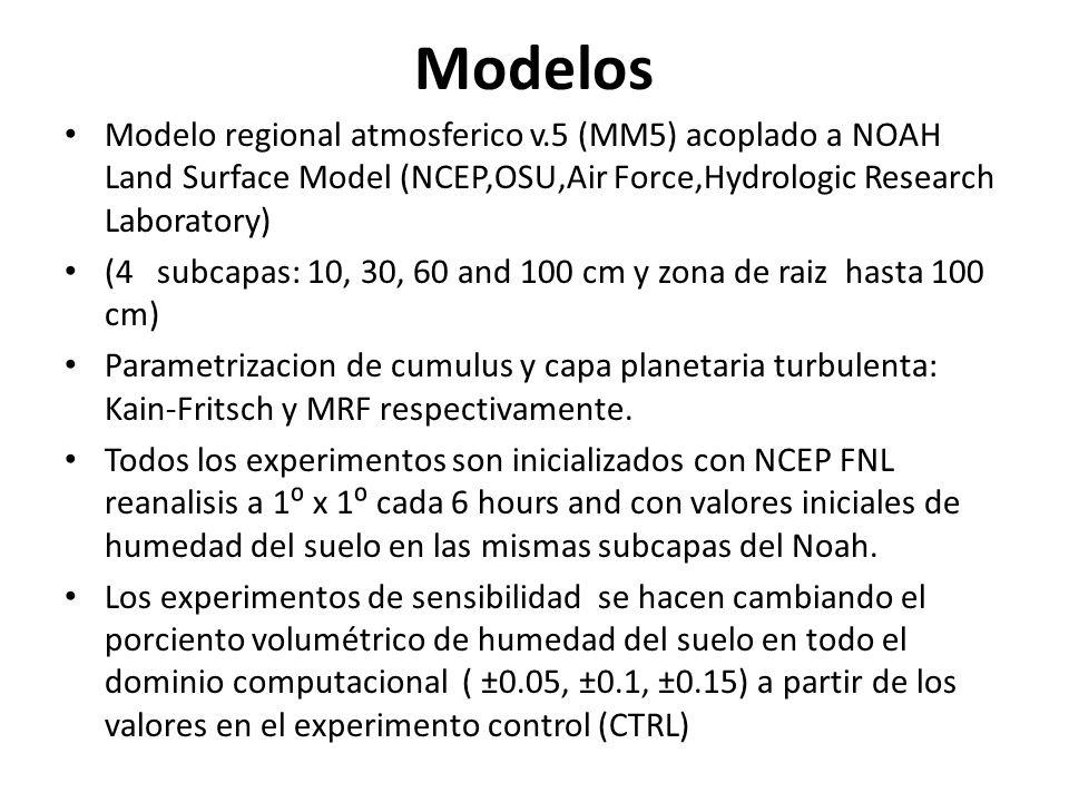 Modelos Modelo regional atmosferico v.5 (MM5) acoplado a NOAH Land Surface Model (NCEP,OSU,Air Force,Hydrologic Research Laboratory) (4 subcapas: 10,