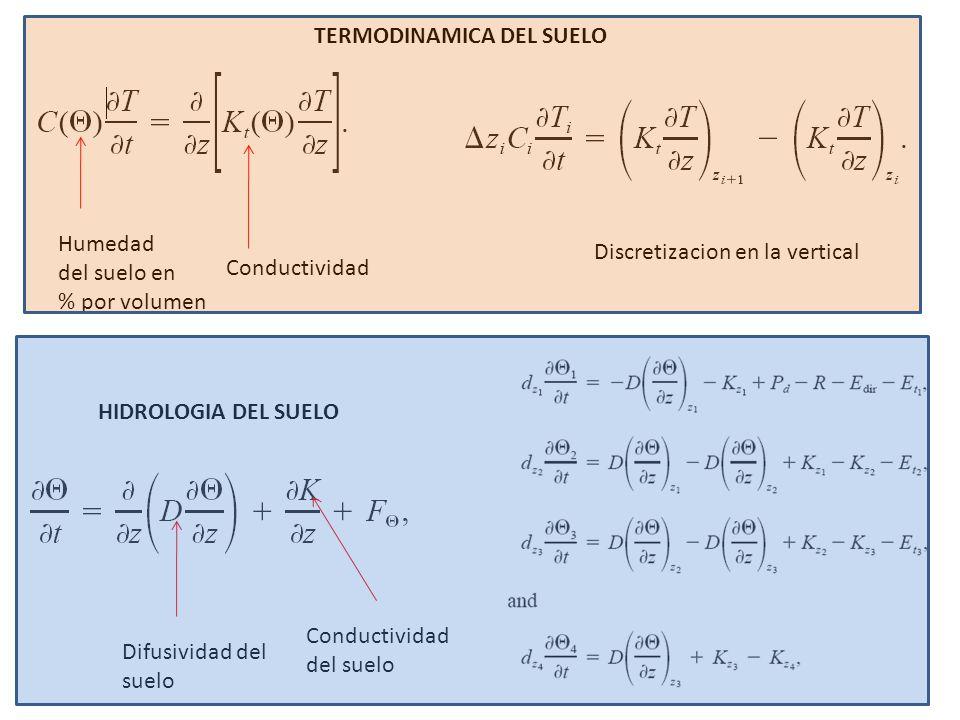 Humedad del suelo en % por volumen Conductividad TERMODINAMICA DEL SUELO Discretizacion en la vertical HIDROLOGIA DEL SUELO Conductividad del suelo Di