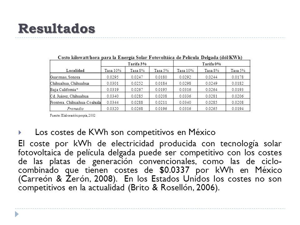 Resultados Los costes de KWh son competitivos en México El coste por kWh de electricidad producida con tecnología solar fotovoltaica de película delga