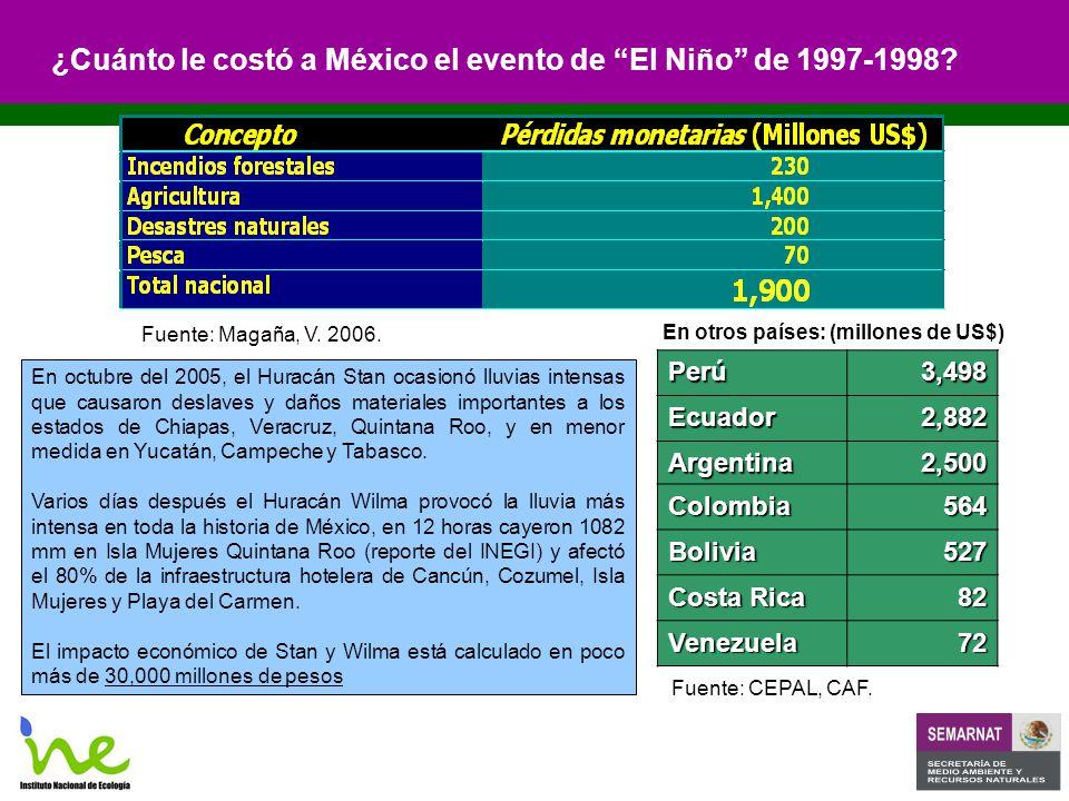 ¿Cuánto le costó a México el evento de El Niño de 1997-1998.