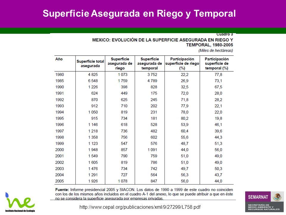 http://www.cepal.org/publicaciones/xml/9/27299/L758.pdf Superficie Asegurada en Riego y Temporal