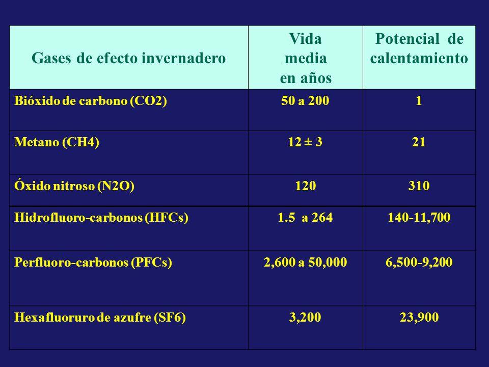Gases de efecto invernadero Vida media en años Potencial de calentamiento Bióxido de carbono (CO2)50 a 2001 Metano (CH4)12 ± 321 Óxido nitroso (N2O)120310 Hidrofluoro-carbonos (HFCs)1.5 a 264140-11,700 Perfluoro-carbonos (PFCs)2,600 a 50,0006,500-9,200 Hexafluoruro de azufre (SF6)3,20023,900