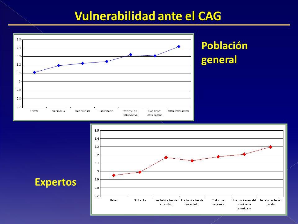 Población general Expertos 2.7 2.8 2.9 3 3.1 3.2 3.3 3.4 3.5 USTEDSU FAMILIAHAB CIUDADHAB ESTADOTODOS LOS MEXICANOS HAB CONT AMERICANO TODA POBLACION Vulnerabilidad ante el CAG