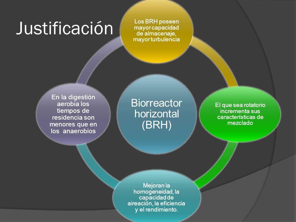 Justificación Biorreactor horizontal (BRH) Los BRH poseen mayor capacidad de almacenaje, mayor turbulencia El que sea rotatorio incrementa sus características de mezclado Mejoran la homogeneidad, la capacidad de aireación, la eficiencia y el rendimiento.