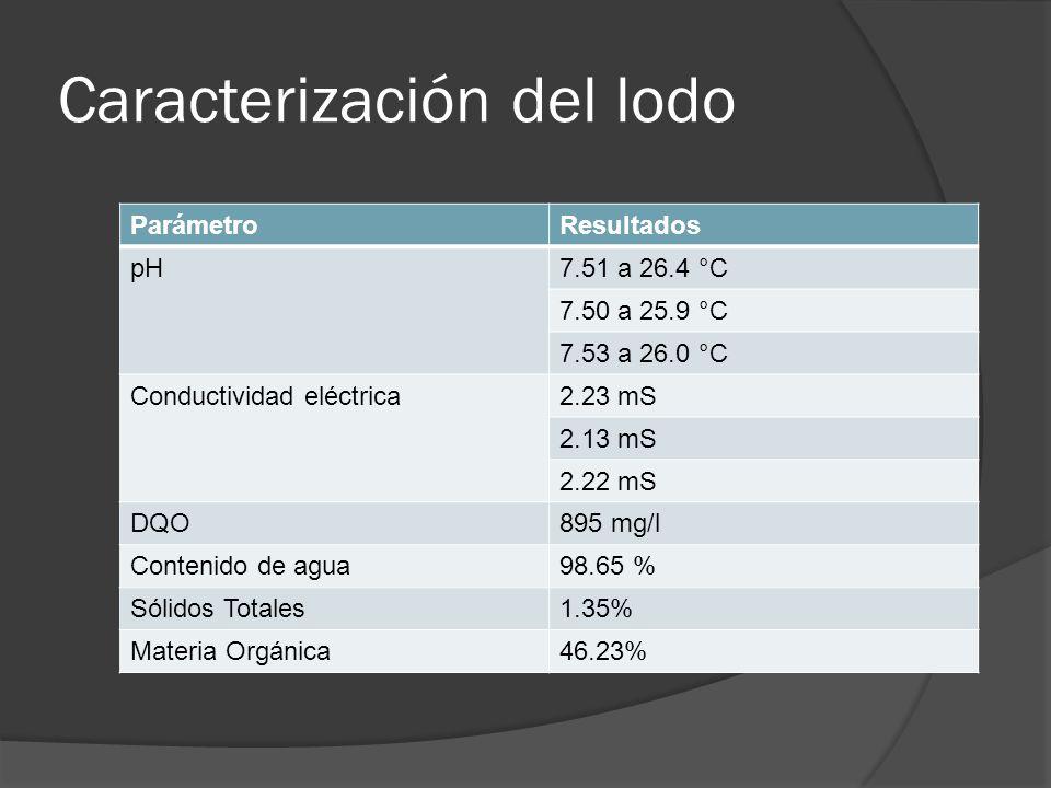 Caracterización del lodo ParámetroResultados pH7.51 a 26.4 °C 7.50 a 25.9 °C 7.53 a 26.0 °C Conductividad eléctrica2.23 mS 2.13 mS 2.22 mS DQO895 mg/l Contenido de agua98.65 % Sólidos Totales1.35% Materia Orgánica46.23%