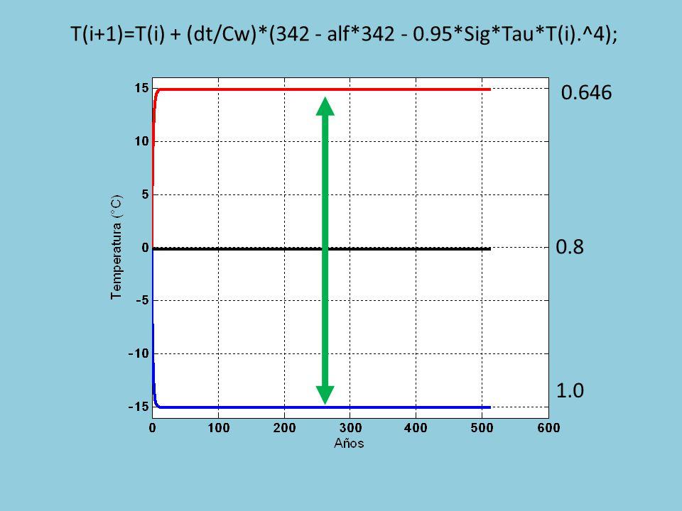 0.8 1.0 T(i+1)=T(i) + (dt/Cw)*(342 - alf*342 - 0.95*Sig*Tau*T(i).^4);