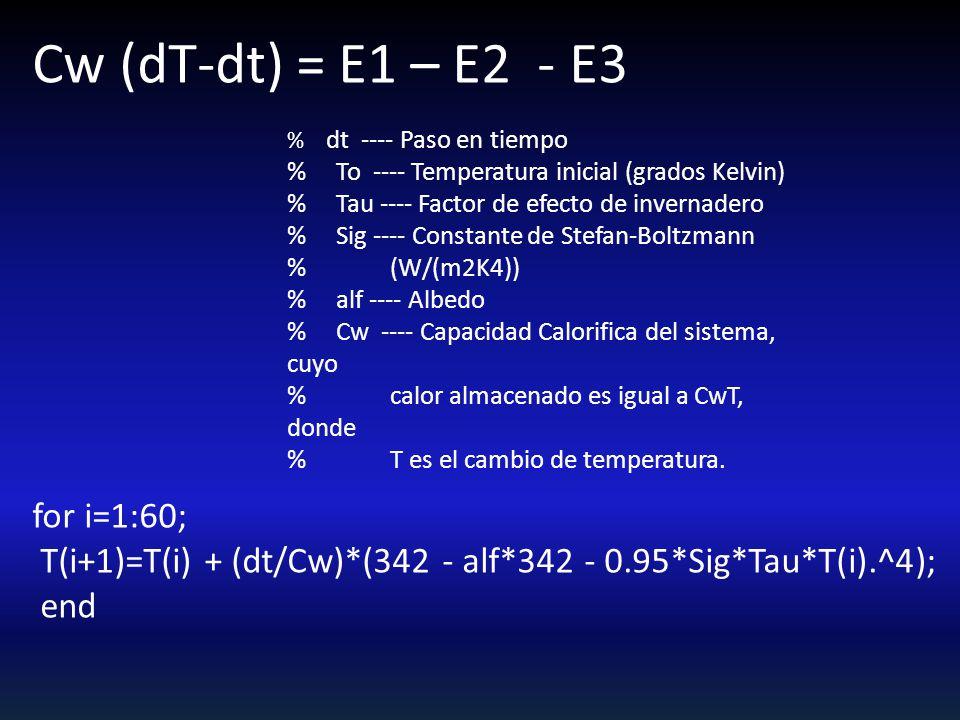 Cw (dT-dt) = E1 – E2 - E3 for i=1:60; T(i+1)=T(i) + (dt/Cw)*(342 - alf*342 - 0.95*Sig*Tau*T(i).^4); end % dt ---- Paso en tiempo % To ---- Temperatura inicial (grados Kelvin) % Tau ---- Factor de efecto de invernadero % Sig ---- Constante de Stefan-Boltzmann % (W/(m2K4)) % alf ---- Albedo % Cw ---- Capacidad Calorifica del sistema, cuyo % calor almacenado es igual a CwT, donde % T es el cambio de temperatura.