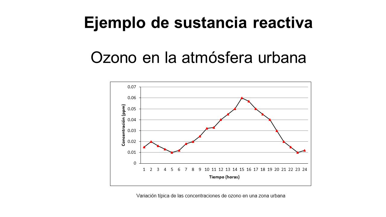 Ejemplo de sustancia reactiva Ozono en la atmósfera urbana