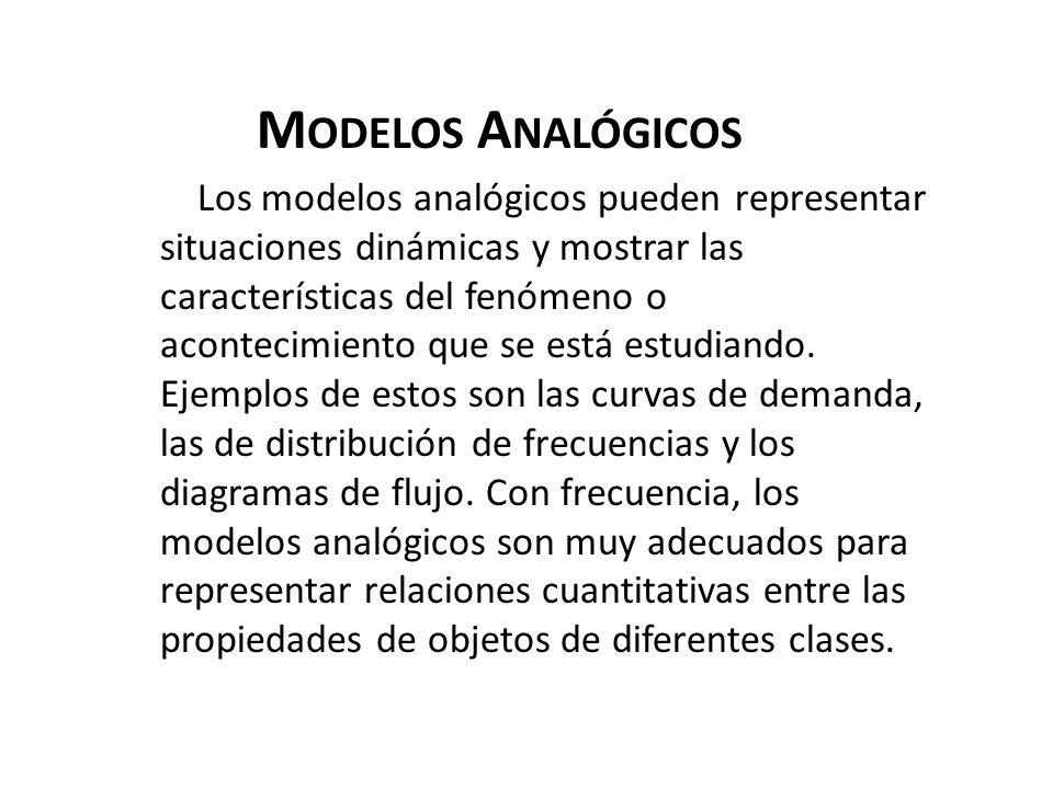 M ODELOS A NALÓGICOS Los modelos analógicos pueden representar situaciones dinámicas y mostrar las características del fenómeno o acontecimiento que s