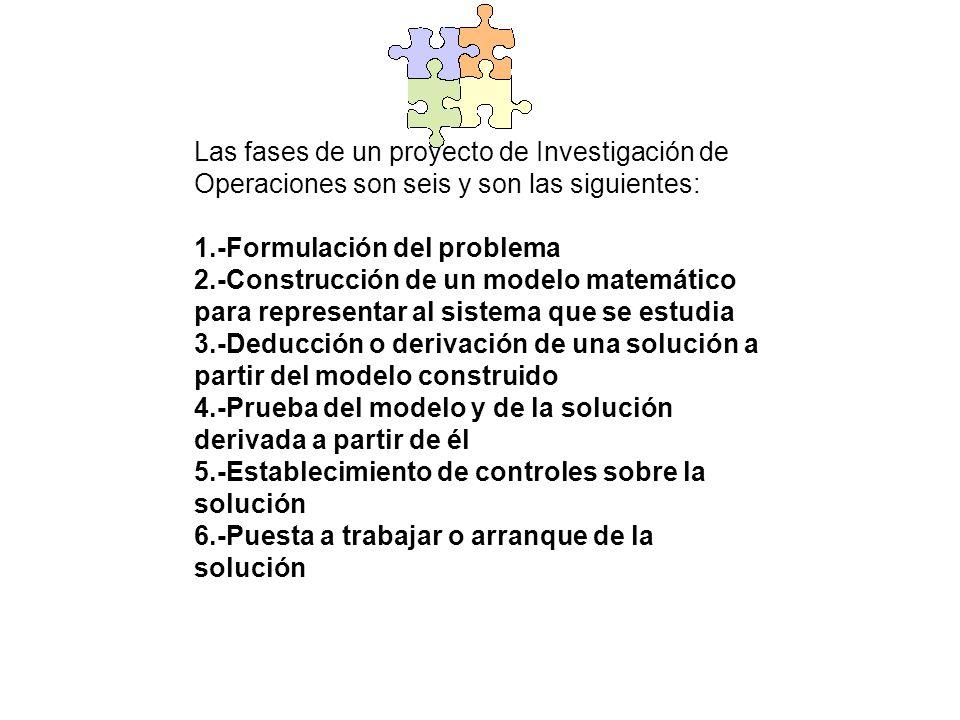 Las fases de un proyecto de Investigación de Operaciones son seis y son las siguientes: 1.-Formulación del problema 2.-Construcción de un modelo matem
