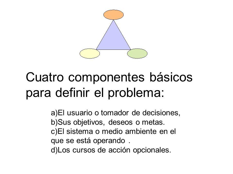 a)El usuario o tomador de decisiones, b)Sus objetivos, deseos o metas. c)El sistema o medio ambiente en el que se está operando. d)Los cursos de acció