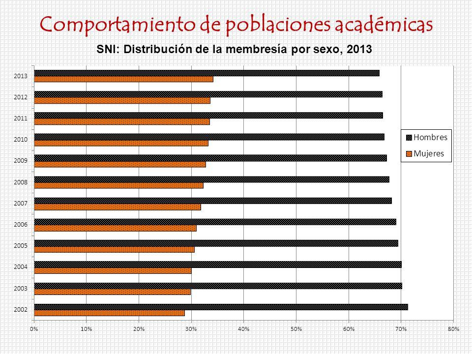 Comportamiento de poblaciones académicas SNI: Distribución de la membresía por sexo, 2013