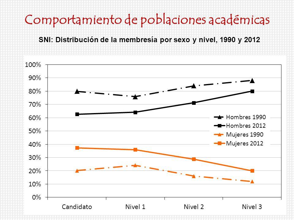 Comportamiento de poblaciones académicas SNI: Distribución de la membresía por sexo y nivel, 1990 y 2012