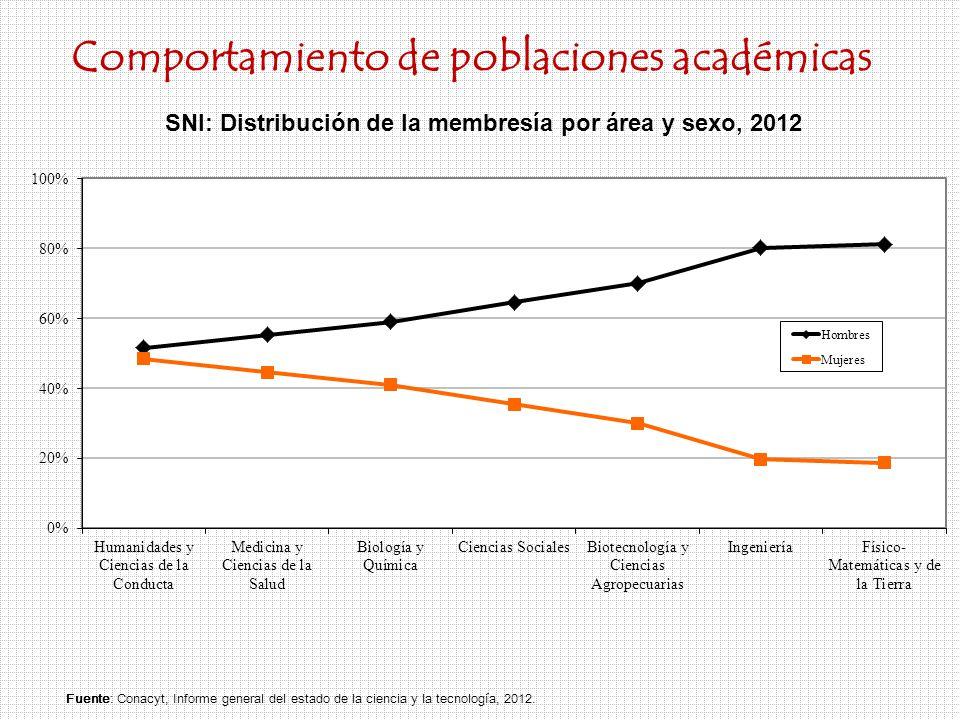 Fuente:Conacyt, Informe general del estado de la ciencia y la tecnología, 2012.
