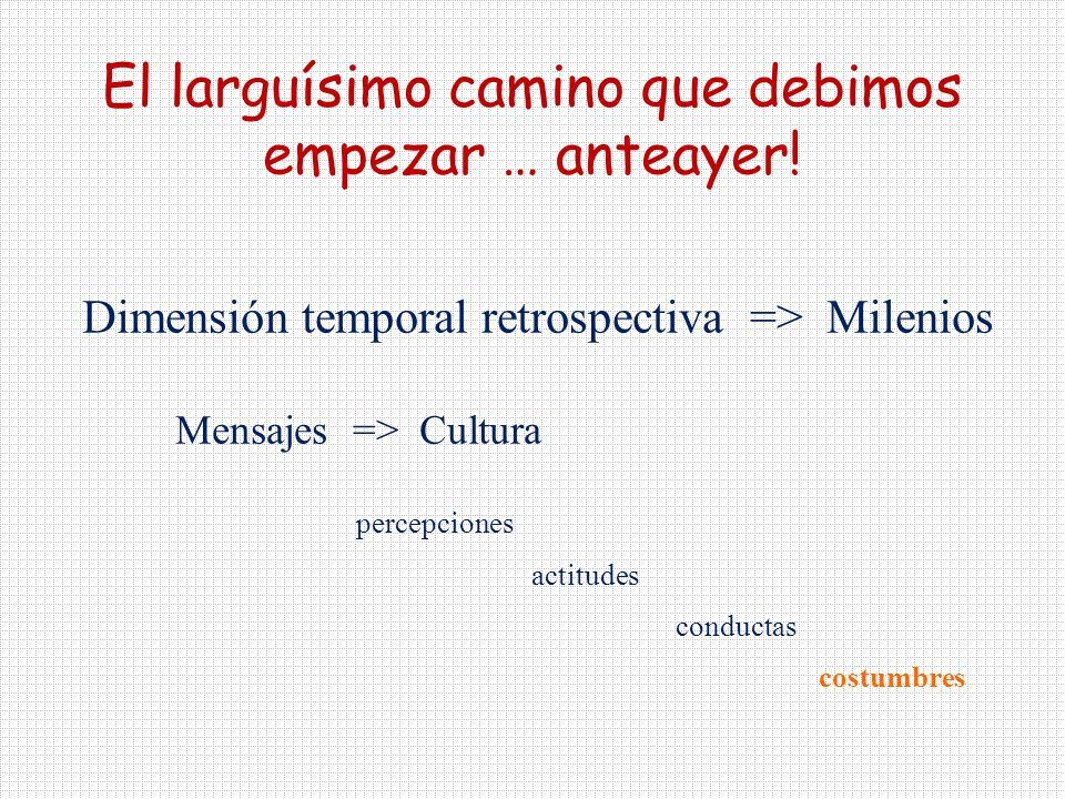 Dimensión temporal retrospectiva => Milenios Mensajes => Cultura percepciones actitudes conductas costumbres El larguísimo camino que debimos empezar … anteayer!