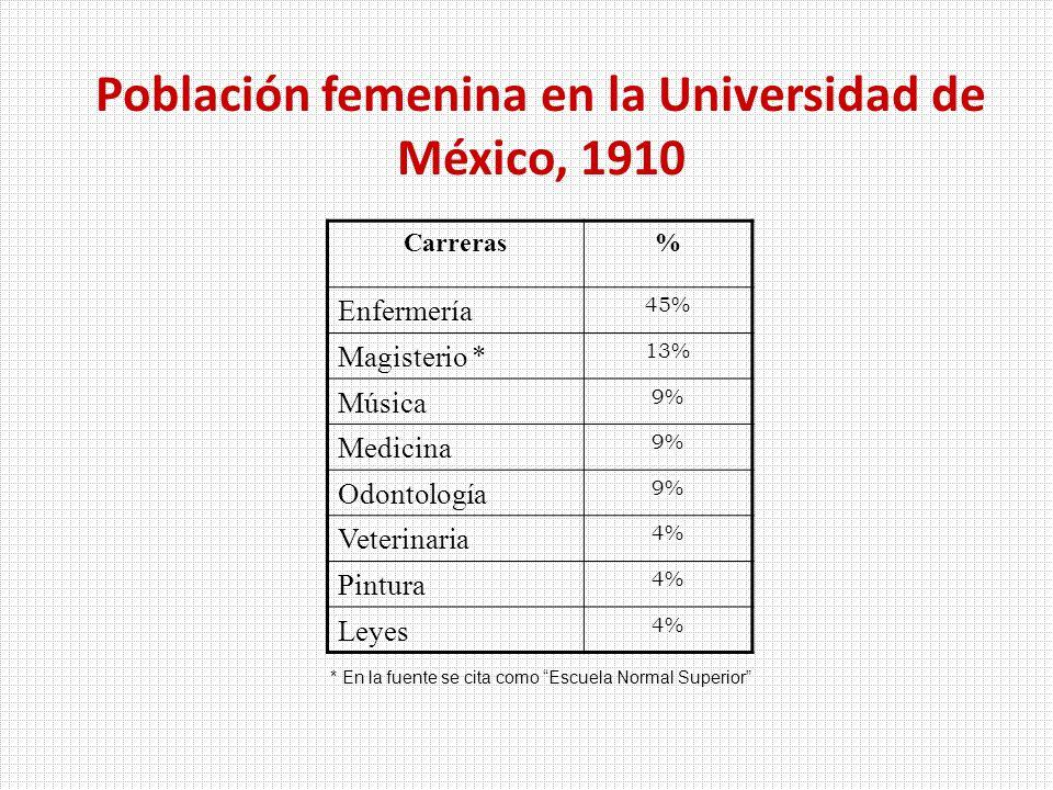 Población femenina en la Universidad de México, 1910 Carreras% Enfermería 45% Magisterio * 13% Música 9% Medicina 9% Odontología 9% Veterinaria 4% Pintura 4% Leyes 4% * En la fuente se cita como Escuela Normal Superior