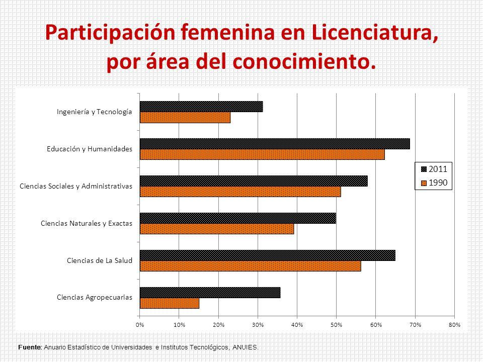 Participación femenina en Licenciatura, por área del conocimiento.