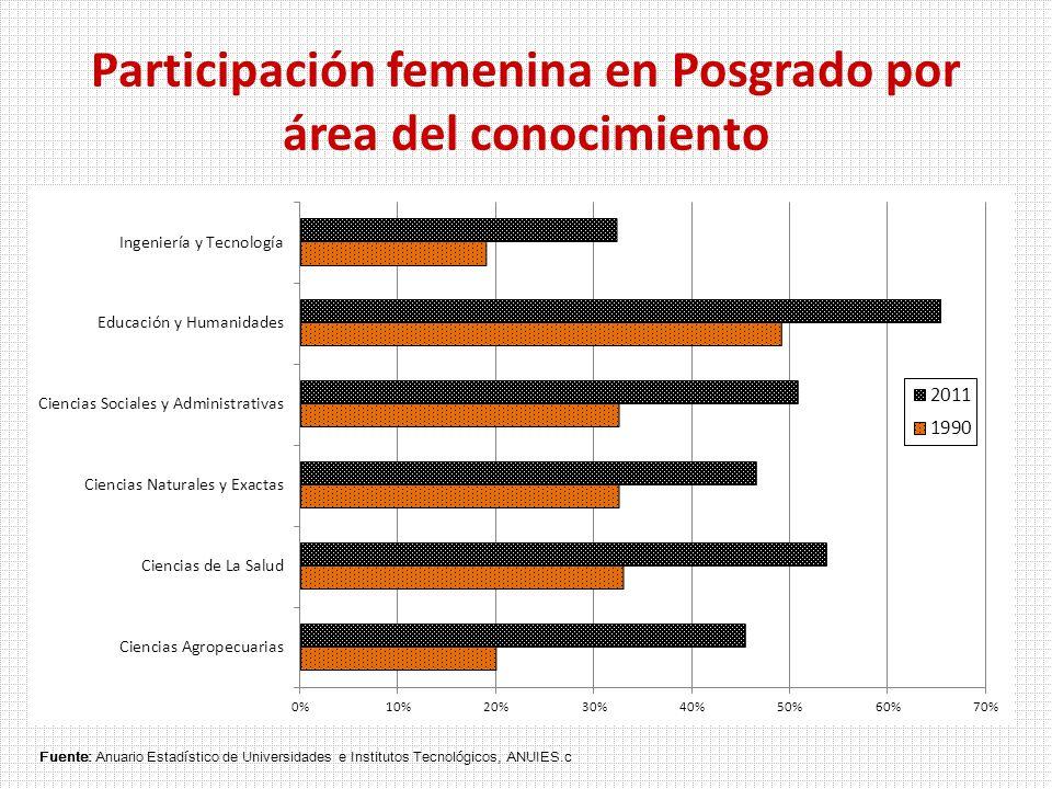 Participación femenina en Posgrado por área del conocimiento Fuente: Anuario Estadístico de Universidades e Institutos Tecnológicos, ANUIES.c