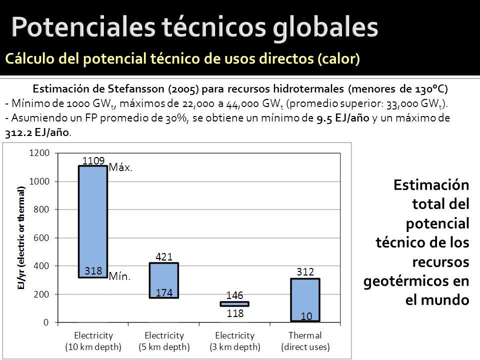 Estimación de Stefansson (2005) para recursos hidrotermales (menores de 130°C) - Mínimo de 1000 GW t, máximos de 22,000 a 44,000 GW t (promedio superi
