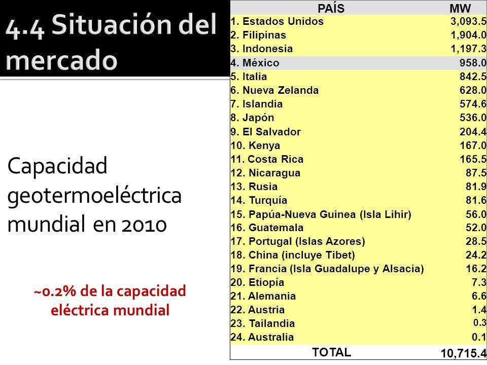 Capacidad geotermoeléctrica mundial en 2010 PAÍSMW 1. Estados Unidos3,093.5 2. Filipinas1,904.0 3. Indonesia1,197.3 4. México958.0 5. Italia842.5 6. N