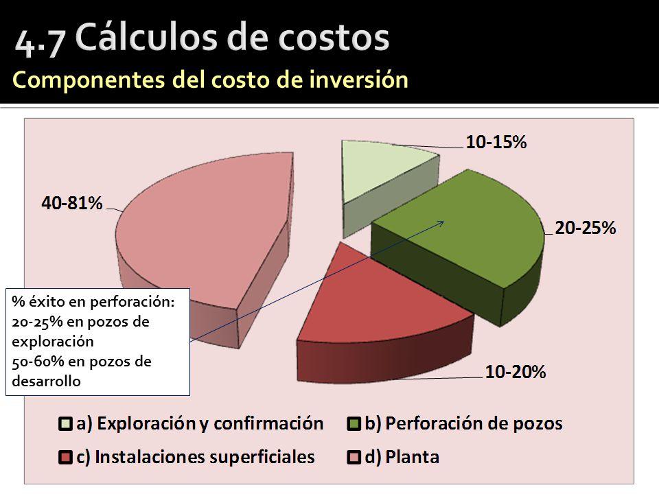 Componentes del costo de inversión % éxito en perforación: 20-25% en pozos de exploración 50-60% en pozos de desarrollo