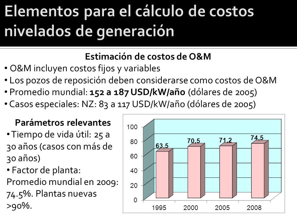 Estimación de costos de O&M O&M incluyen costos fijos y variables Los pozos de reposición deben considerarse como costos de O&M Promedio mundial: 152
